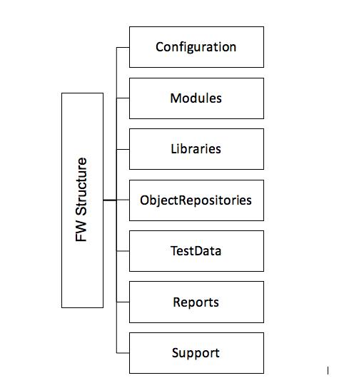 Framework Structure – Automation Test