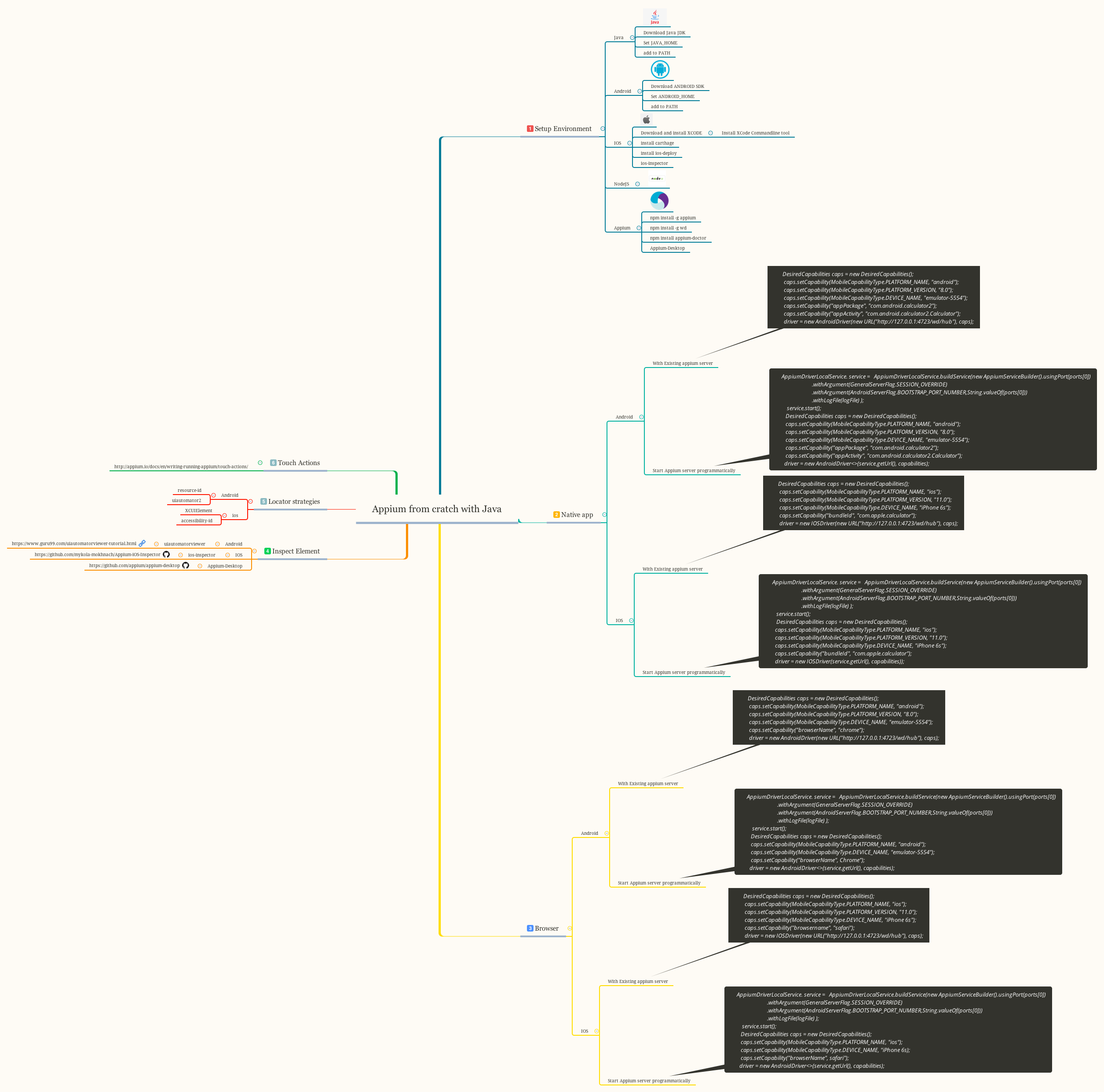 Appium with Java from scratch Mindmap – Automation Test