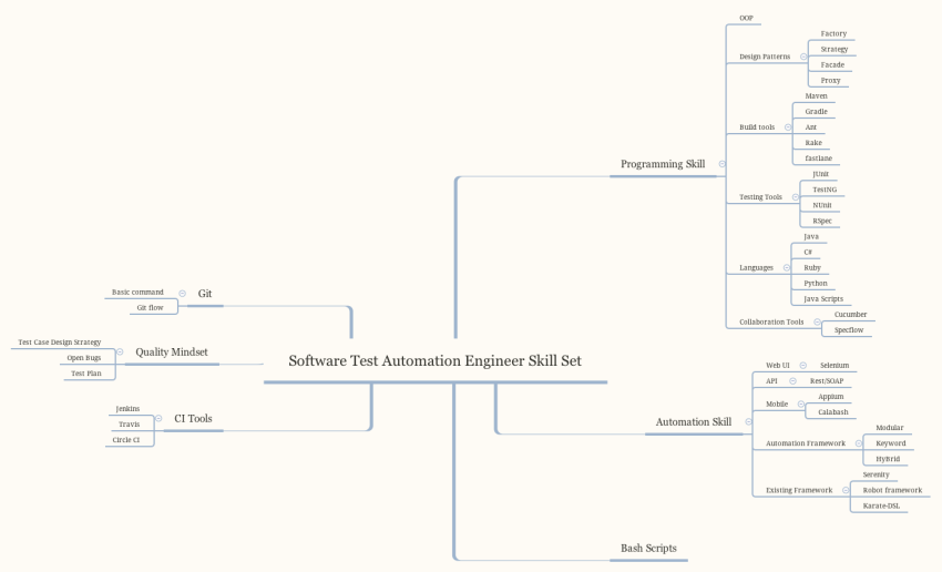 Software Test Automation Engineer Skill Set